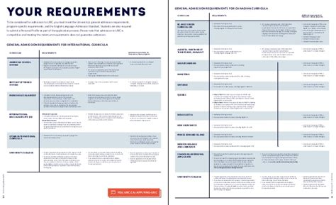 What Undergrad Do I Need To Get An Mba by Ubc Undergraduate Viewbook 2016