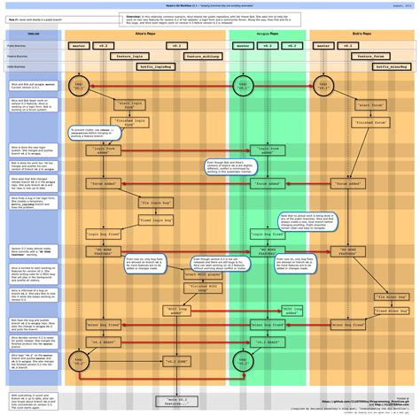 programming workflow git workflow practices for a small project flowchart in