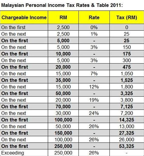 Tax Table 2011 by Malaysia Personal Income Tax Rates Table 2011 Tax