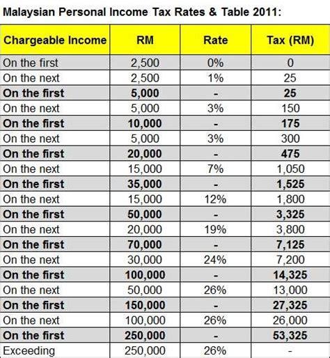 Malaysia Income Tax Table | malaysia personal income tax rates table 2011 tax