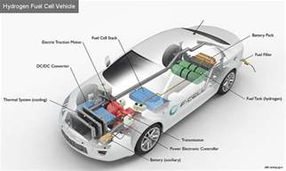 Electric Car System Design Alternative Fuels Data Center How Do Fuel Cell Electric