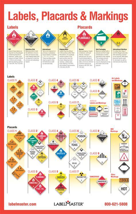hazmat labels hazmat placards and hazmat markings a