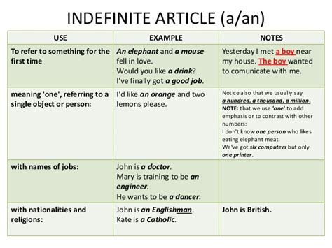 grammar exercise the definite and indefinite articles election articles 2013
