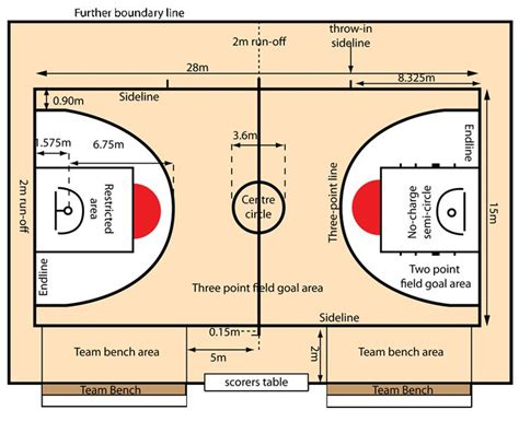basketball court diagram labeled pin basketball court diagram with labels on