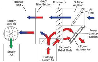 Exhaust System Hvac What Is A Hvac Power Exhaust Achieving Proper
