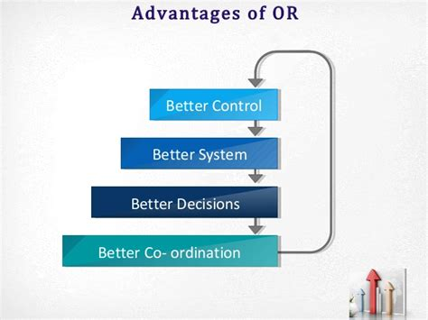 Advantages Of Mba In Australia by Mba Qa Ii Overview Operations Research Part 1