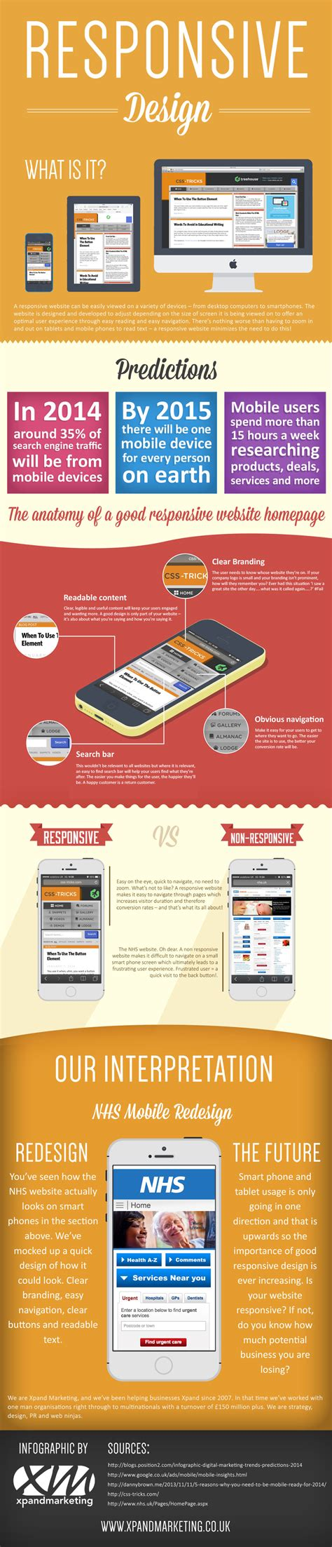 responsive layout infographics infographic what is responsive design xpand marketing