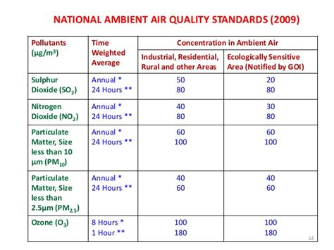Suu Mba Requirements by Significance Of Progressive Revisions Of National Ambient