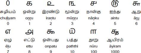 Letter Convert To Tamil tamil alphabet pronunciation and language