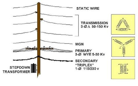 primary electrical conductors center for environment commerce energy electrical transformers utility poles