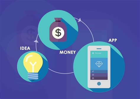 mobile app development costs ots solutions us it consulting
