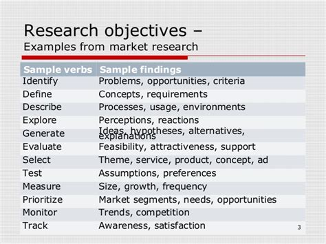 statement of objectives in research writing research khalid