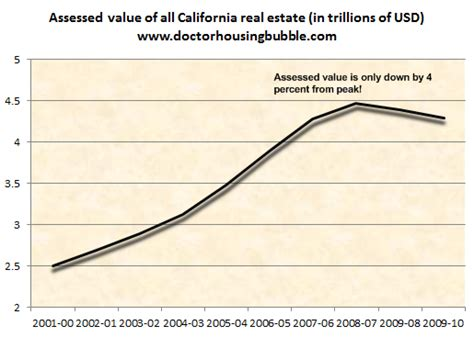home value home value assessment