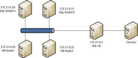setup ubuntu server cluster mysql ndb cluster setup on ubuntu 12 04 lts null byte
