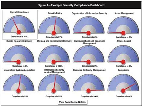Information Security Dashboard Template Dashboards Are Dumb 171 The New School Of Information Security