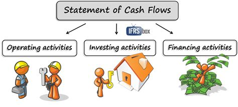 exle of cash flow management services archives page 2 of 4 solutions are we