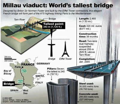 manual design jembatan gantung design dan fakta jembatan di atas awan gratis gratis dan
