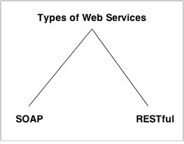 yii soap tutorial web services