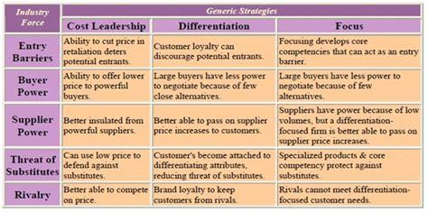 Mba Generic Strategies Analyzer by Analysis Of Business Level Strategies Mba Global Marketing