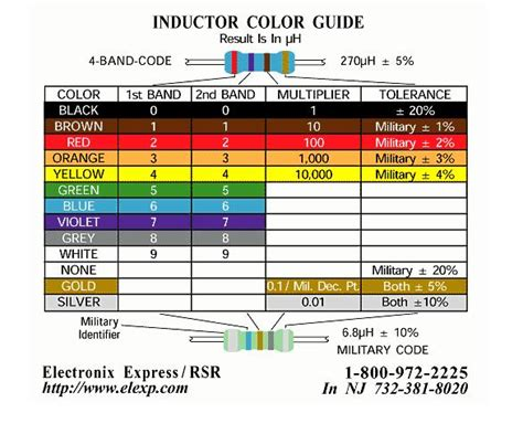 inductor color code calculator inductor color code images