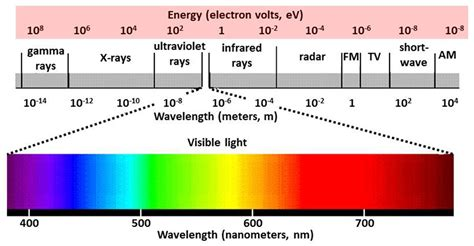 The Light Spectrum by Emr Spectrum