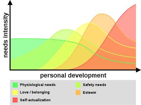 dynamic pattern theory wiki file dynamic hierarchy of needs maslow svg wikimedia