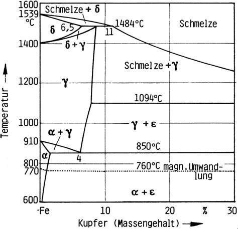 iron copper phase diagram phase diagram