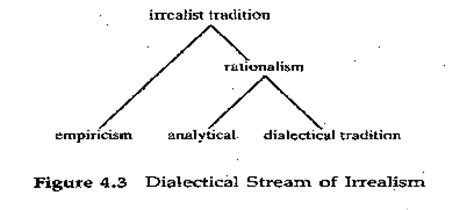 dialectic pulse of freedom