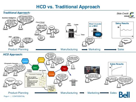design thinking organizations how to pitch design thinking your organization
