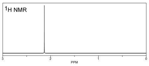 Acetone Proton Nmr Acetone Nmr Peak Related Keywords Acetone Nmr Peak