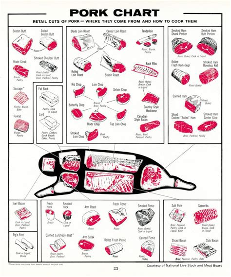 cuts of diagram cuts of pork no link available just the graphics