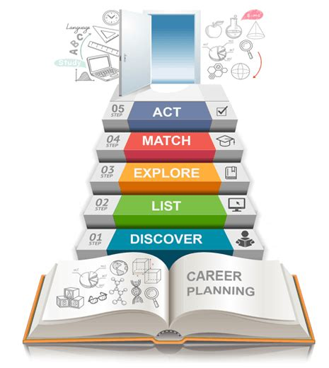 career coach how to plan your career and land your books how to plan your career career planning workshops plan