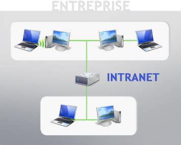 pengertian hybrid layout adalah pengertian intranet pengertian internet dan intranet