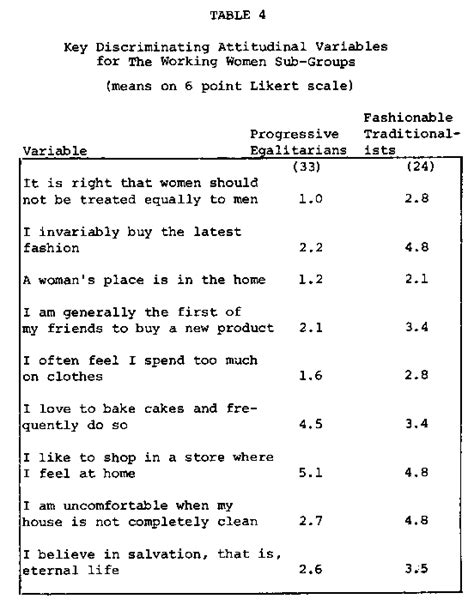 buying pattern questions image gallery likert scale food