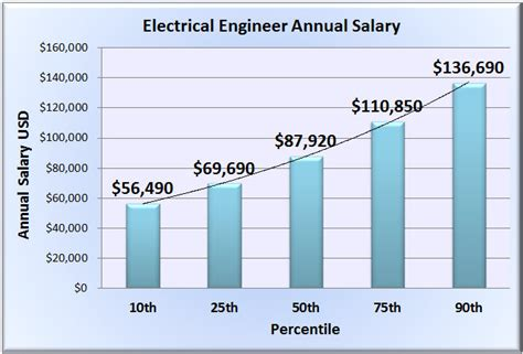 salary structure template new engineer salary website released to assist seekers