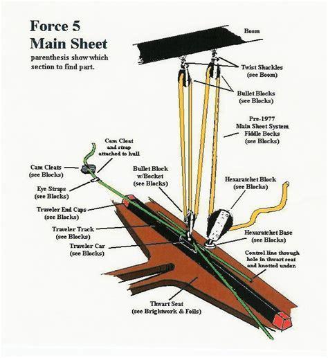small sailboat rigging diagrams small sailboat rigging diagram car interior design