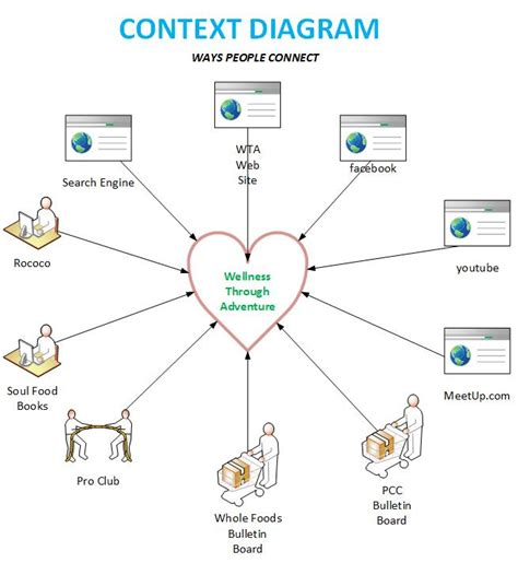 context diagram template context diagram project gallery how to guide and refrence