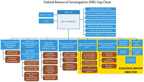 fbi organizational chart fbi org chart