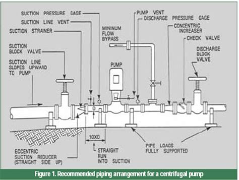 suction header design of pump suction side system design if you do not have enough