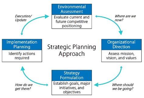 Health Services Planning healthcare strategic planning veralon