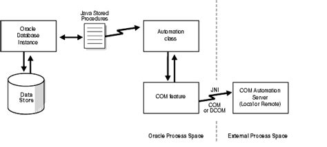 Java Architect Description by Introducing Oracle Automation Feature