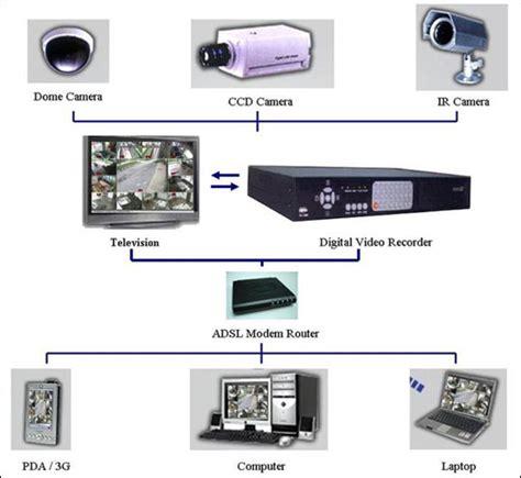cctv surveillance systems cctv surveillance system