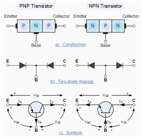 bipolar transistor biasing biasing of bipolar transistor