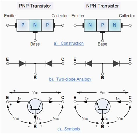bipolar transistor how to use bipolar transistor