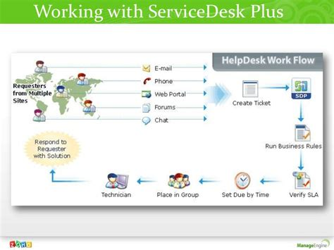 servicedesk plus 8 overview