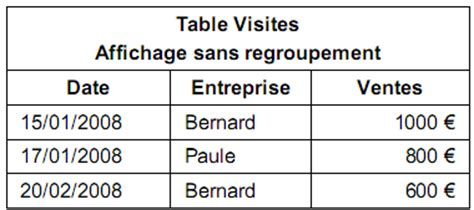 sql supprimer table initiation aux requ 234 tes sql exemple sql sgbd access