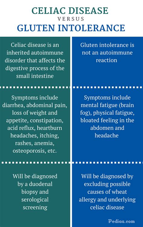 cause of celiac disease weight loss vitamins for