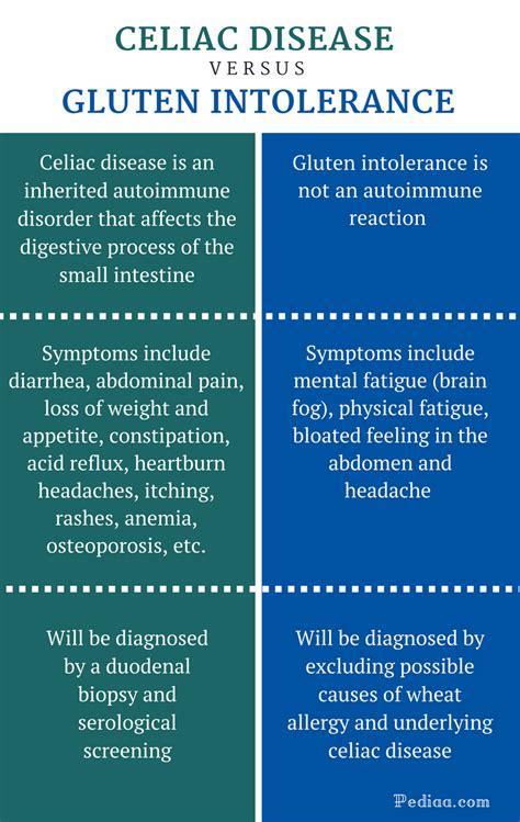 Stool Test For Gluten Intolerance by Symptoms Of Celiac And Gluten Sensitivity Gluten Free