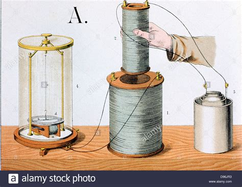 electromagnetic induction using galvanometer faraday s experiment electromagnetic induction inner