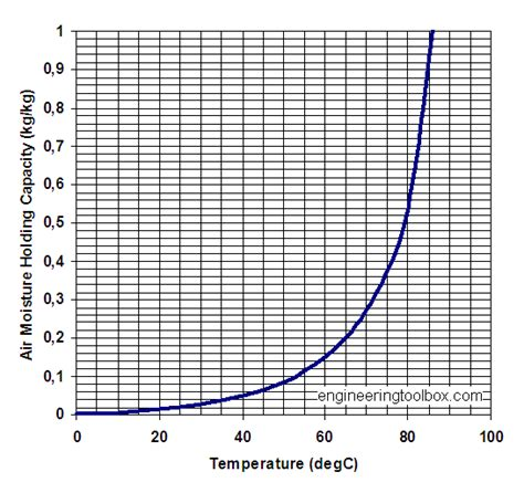 moisture holding capacity  air